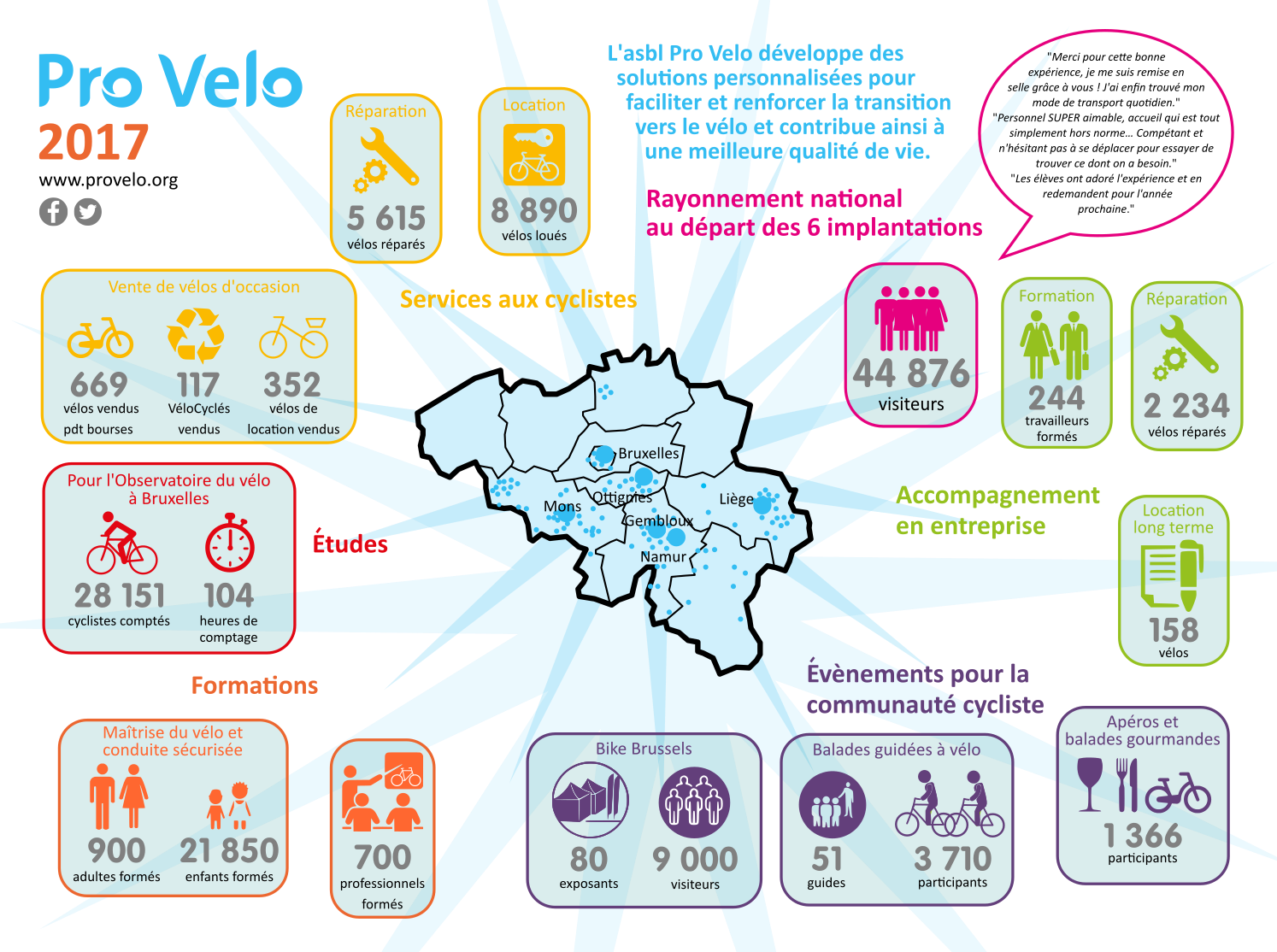 Pro Velo rapport 2017